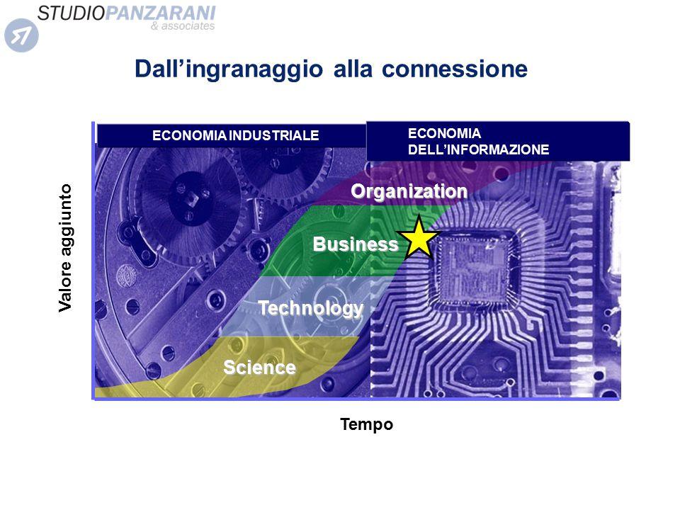 18001900 Science Business Organization 20002100 Technology ECONOMIA INDUSTRIALE ECONOMIA DELL'INFORMAZIONE Tempo Valore aggiunto Dall'ingranaggio alla
