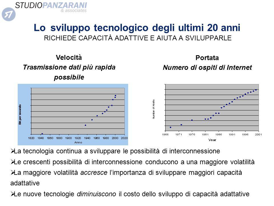 Lo sviluppo tecnologico degli ultimi 20 anni RICHIEDE CAPACITÀ ADATTIVE E AIUTA A SVILUPPARLE Velocità Trasmissione dati più rapida possibile  La tec