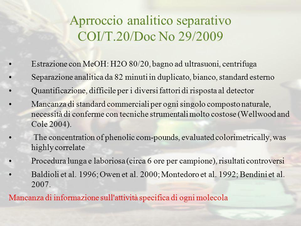 Aprroccio analitico separativo COI/T.20/Doc No 29/2009 Estrazione con MeOH: H2O 80/20, bagno ad ultrasuoni, centrifuga Separazione analitica da 82 min
