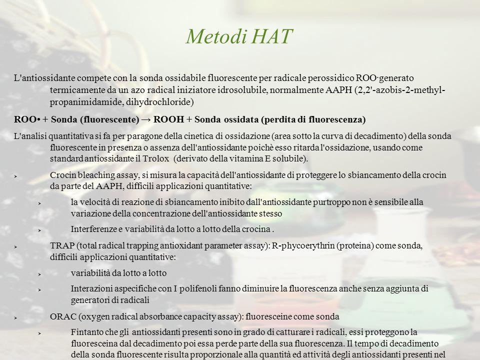 Metodi HAT L'antiossidante compete con la sonda ossidabile fluorescente per radicale perossidico ROO·generato termicamente da un azo radical iniziator