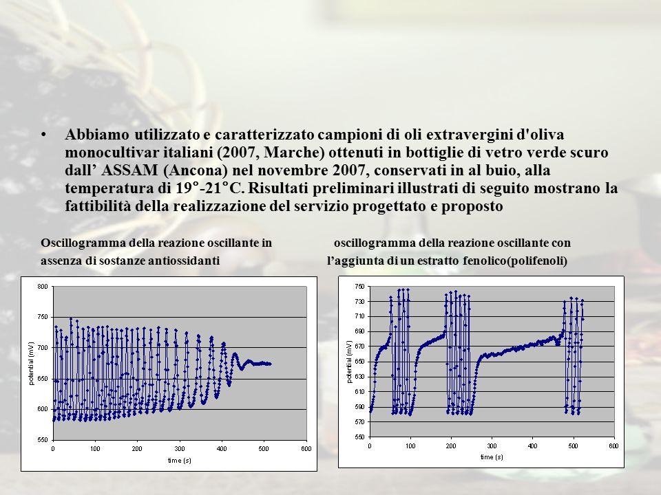 Abbiamo utilizzato e caratterizzato campioni di oli extravergini d'oliva monocultivar italiani (2007, Marche) ottenuti in bottiglie di vetro verde scu