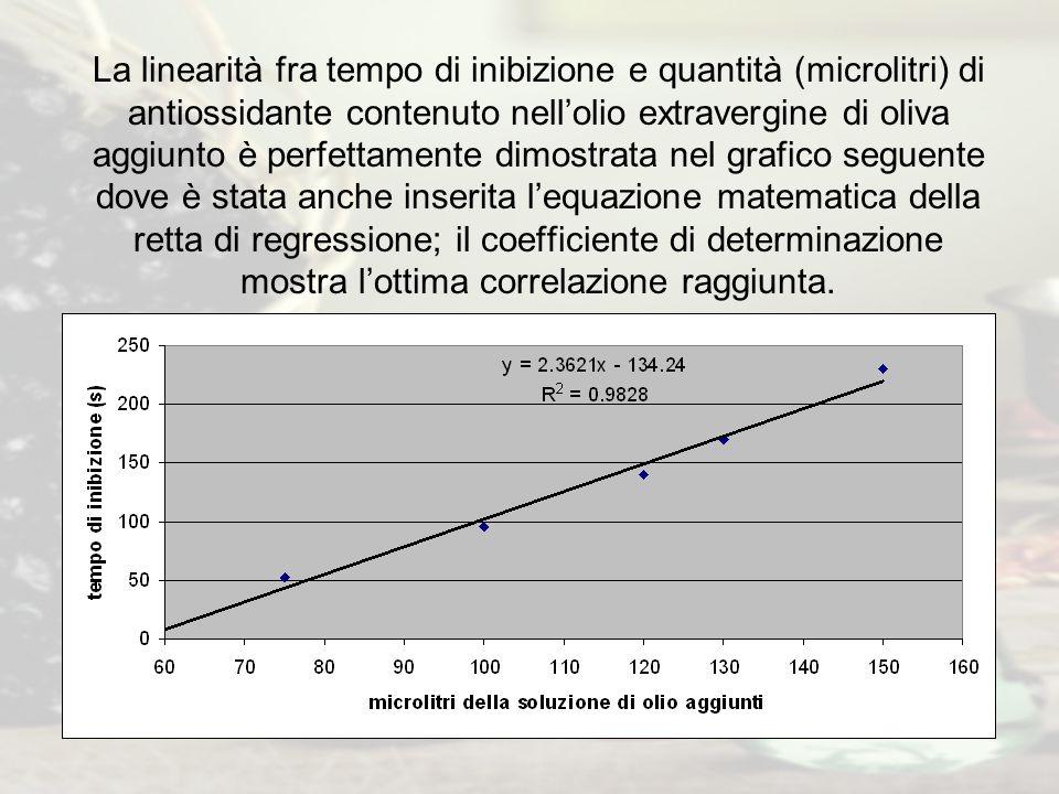 La linearità fra tempo di inibizione e quantità (microlitri) di antiossidante contenuto nell'olio extravergine di oliva aggiunto è perfettamente dimos