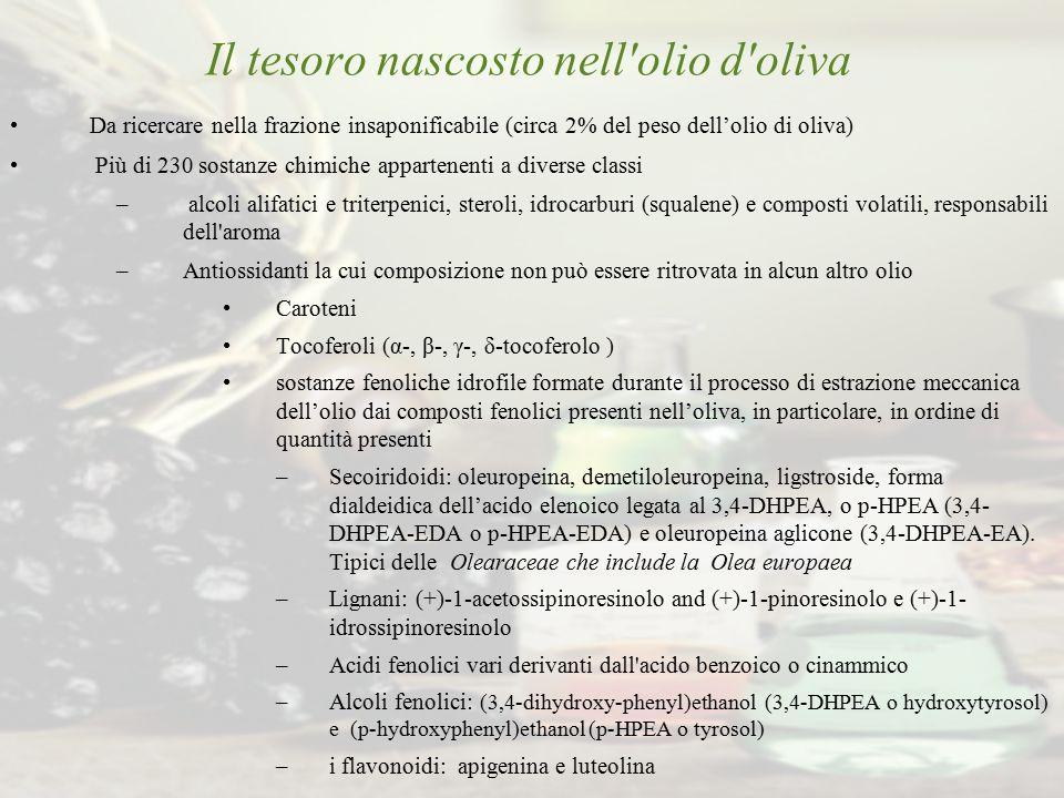 Il tesoro nascosto nell'olio d'oliva Da ricercare nella frazione insaponificabile (circa 2% del peso dell'olio di oliva) Più di 230 sostanze chimiche
