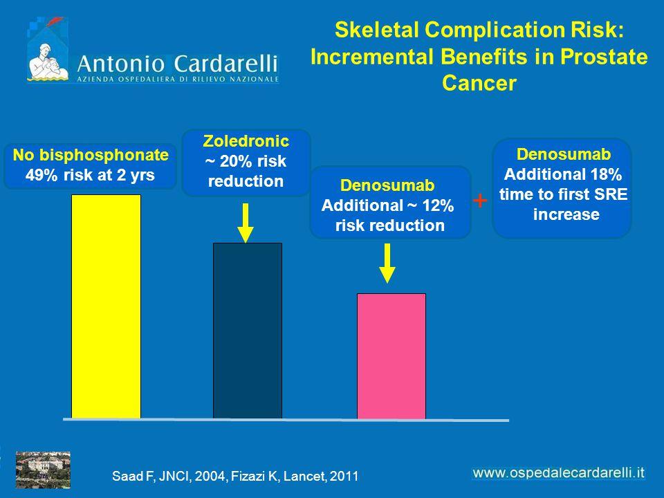 Skeletal Complication Risk: Incremental Benefits in Prostate Cancer No bisphosphonate 49% risk at 2 yrs Zoledronic ~ 20% risk reduction Denosumab Addi