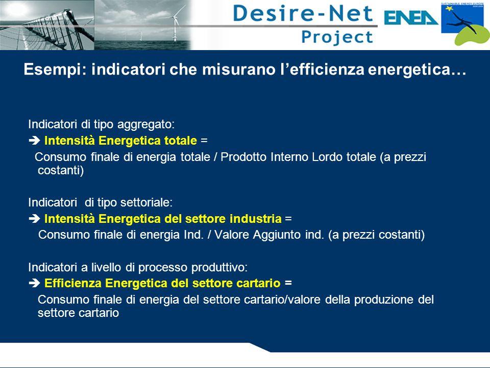 Esempi: indicatori che misurano l'efficienza energetica… Indicatori di tipo aggregato:  Intensità Energetica totale = Consumo finale di energia total