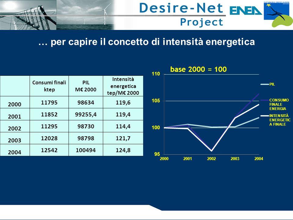 … per capire il concetto di intensità energetica Consumi finali ktep PIL M€ 2000 Intensità energetica tep/M€ 2000 2000 1179598634119,6 2001 1185299255,4119,4 2002 1129598730114,4 2003 1202898798121,7 2004 12542100494124,8
