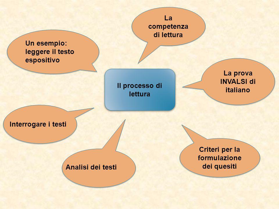 Criteri per la formulazione dei quesiti La competenza di lettura La prova INVALSI di italiano Il processo di lettura Analisi dei testi Interrogare i t