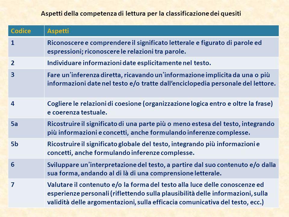 CodiceAspetti 1Riconoscere e comprendere il significato letterale e figurato di parole ed espressioni; riconoscere le relazioni tra parole. 2Individua