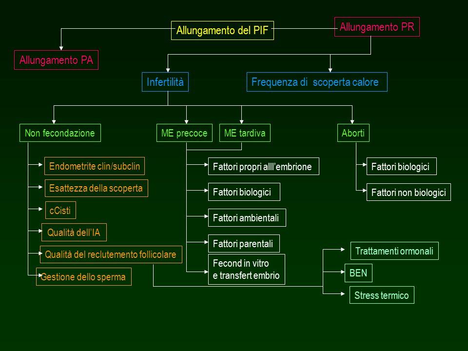 Allungamento del PIF Allungamento PR Allungamento PA Frequenza di scoperta caloreInfertilità ME tardivaME precoceNon fecondazioneAborti Endometrite clin/subclin Esattezza della scoperta cCisti Qualità del reclutemento follicolare Trattamenti ormonali BEN Stress termico Gestione dello sperma Qualità dell'IA Fattori propri alll'embrione Fattori parentali Fecond in vitro e transfert embrio Fattori biologici Fattori ambientali Fattori biologici Fattori non biologici