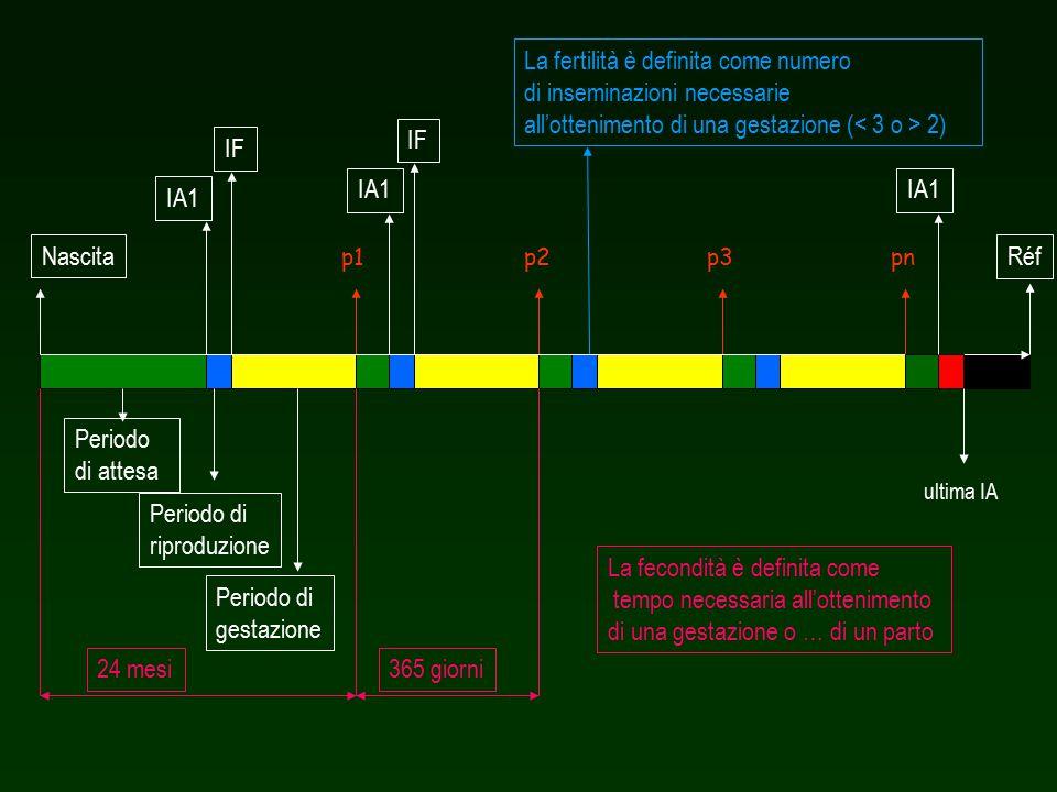 Allungamento PIF Allungamento PA AllungamentoPR Volontario Stagionalità VLHP Involontario An.