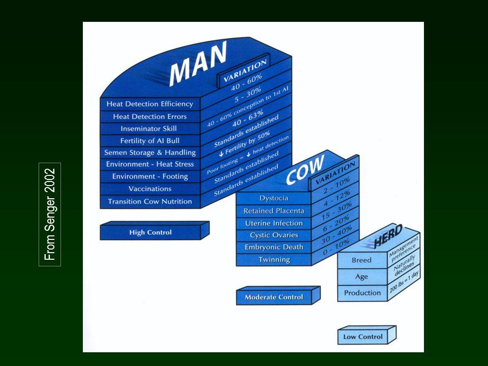 Le strategie di raccolta dei dati il controllo mensile della riproduzione