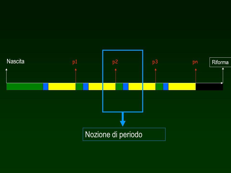 p1p2pnp3 Riforma Nascita Nozione di periodo