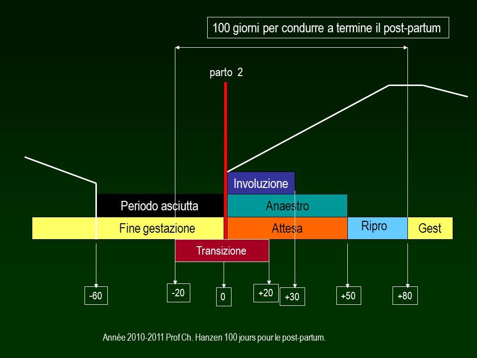 Année 2010-2011 Prof Ch. Hanzen 100 jours pour le post-partum.