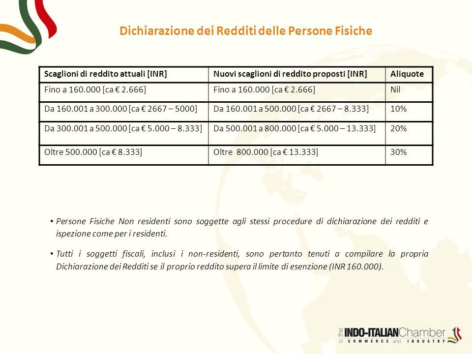 Dichiarazione dei Redditi delle Persone Fisiche Scaglioni di reddito attuali [INR]Nuovi scaglioni di reddito proposti [INR]Aliquote Fino a 160.000 [ca