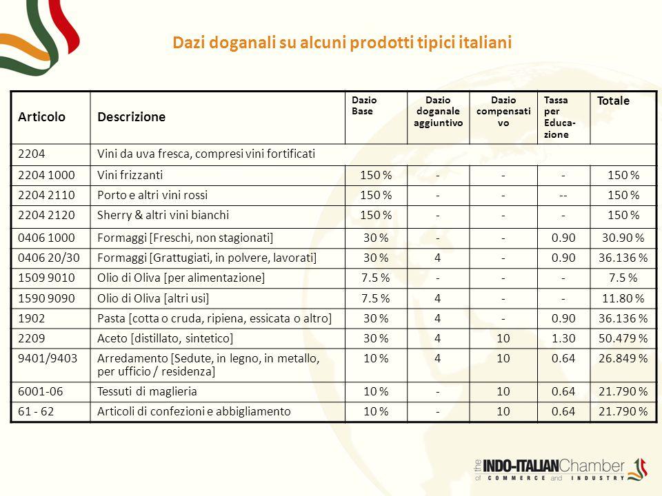 Dazi doganali su alcuni prodotti tipici italiani ArticoloDescrizione Dazio Base Dazio doganale aggiuntivo Dazio compensati vo Tassa per Educa- zione T