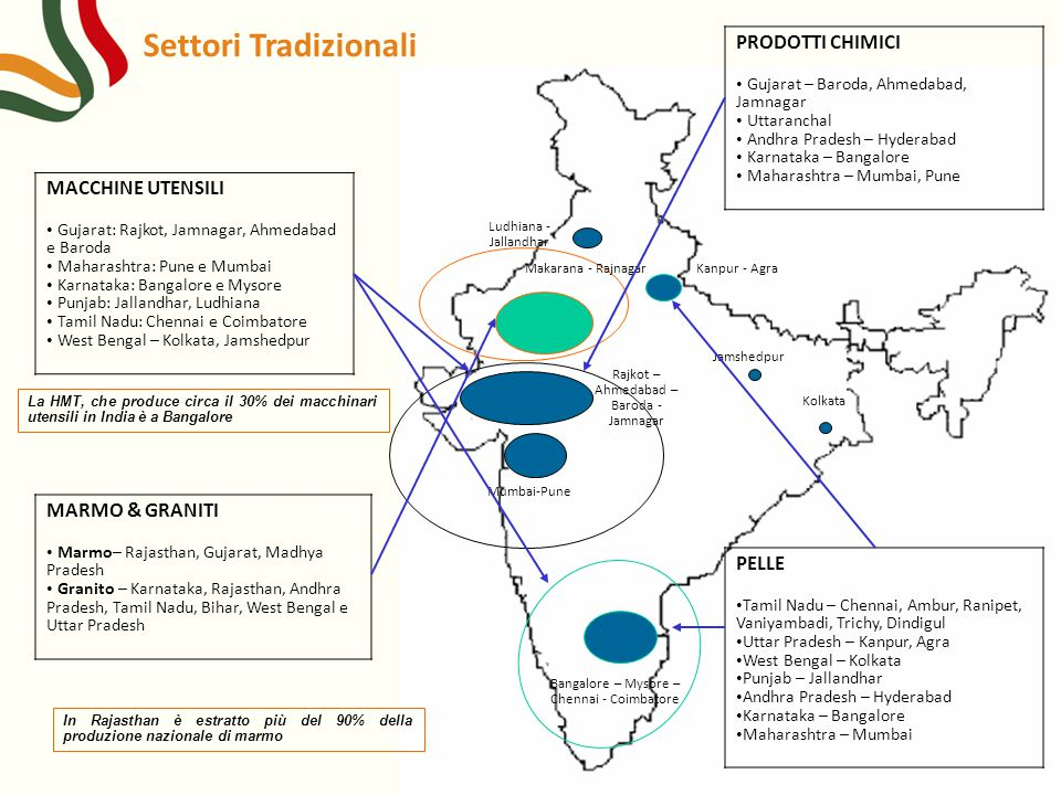 Settori Tradizionali Mumbai-Pune Bangalore – Mysore – Chennai - Coimbatore Rajkot – Ahmedabad – Baroda - Jamnagar Kolkata Jamshedpur Ludhiana - Jallan