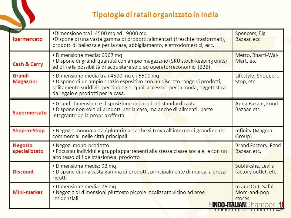 Tipologie di retail organizzato in India Supermercato Grandi dimensioni e disposizione dei prodotti standardizzata Dispone non solo di prodotti per la