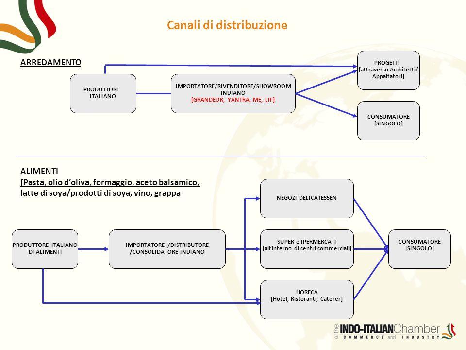 Canali di distribuzione ARREDAMENTO PRODUTTORE ITALIANO IMPORTATORE/RIVENDITORE/SHOWROOM INDIANO [GRANDEUR, YANTRA, ME, LIF] PROGETTI [attraverso Arch