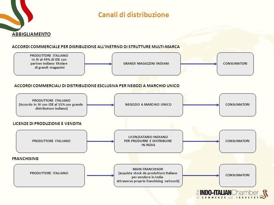 ABBIGLIAMENTO ACCORDI COMMERCIALE PER DISRIBUZIONE ALL'INETRNO DI STRUTTURE MULTI-MARCA PRODUTTORE ITALIANO In JV al 49% di IDE con partner indiano ti