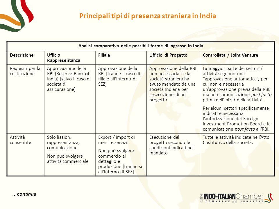 Principali tipi di presenza straniera in India Analisi comparativa delle possibili forme di ingresso in India Descrizione Ufficio Rappresentanza Filia
