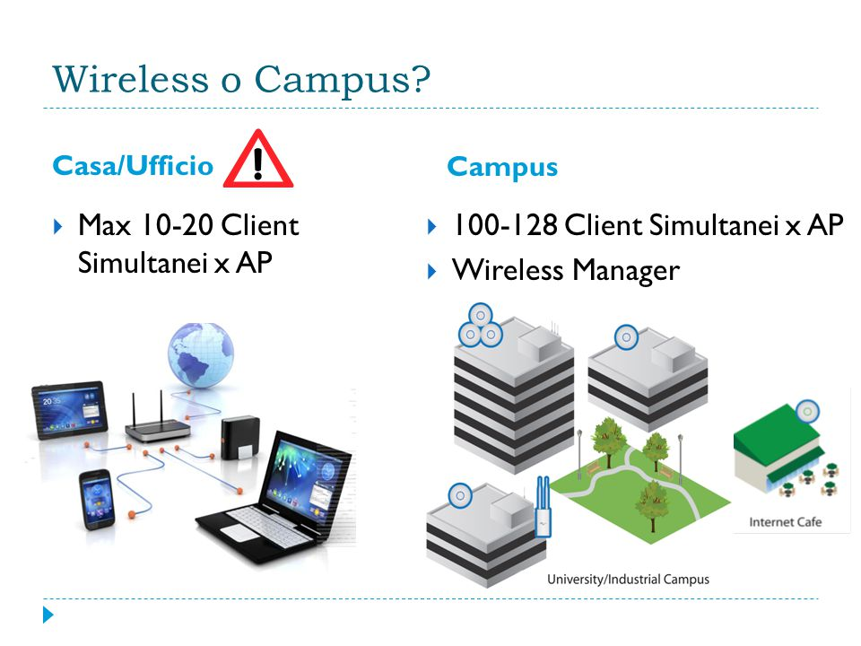 Wireless o Campus? Casa/Ufficio Campus  Max 10-20 Client Simultanei x AP  100-128 Client Simultanei x AP  Wireless Manager