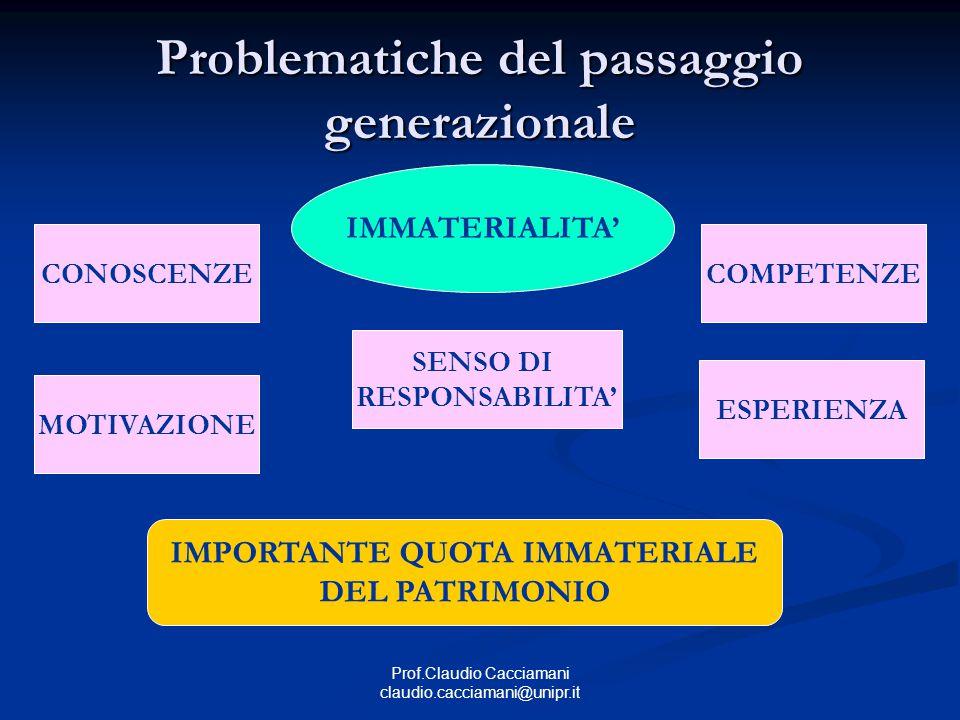 Prof.Claudio Cacciamani claudio.cacciamani@unipr.it Problematiche del passaggio generazionale IMMATERIALITA' CONOSCENZECOMPETENZE ESPERIENZA IMPORTANT
