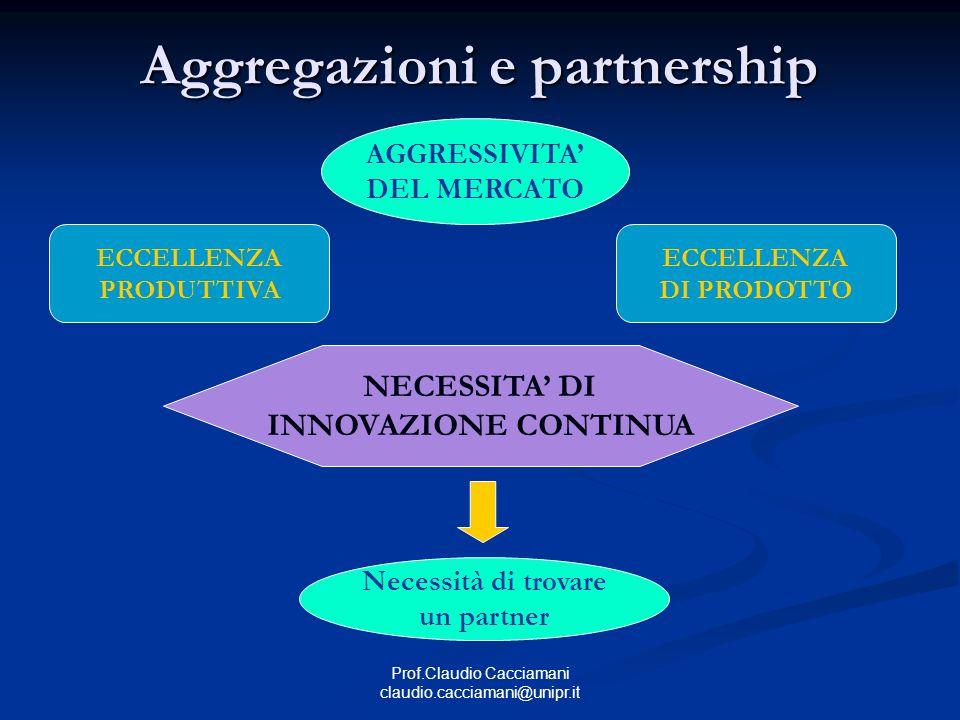 Prof.Claudio Cacciamani claudio.cacciamani@unipr.it Aggregazioni e partnership AGGRESSIVITA' DEL MERCATO ECCELLENZA PRODUTTIVA ECCELLENZA DI PRODOTTO