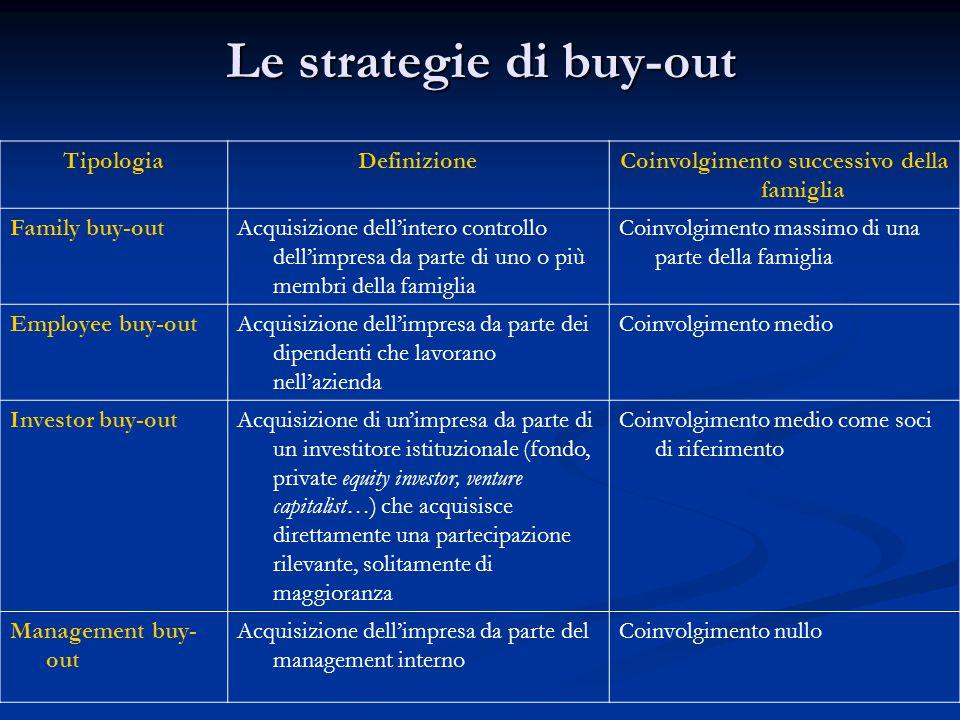 Le strategie di buy-out TipologiaDefinizioneCoinvolgimento successivo della famiglia Family buy-outAcquisizione dell'intero controllo dell'impresa da