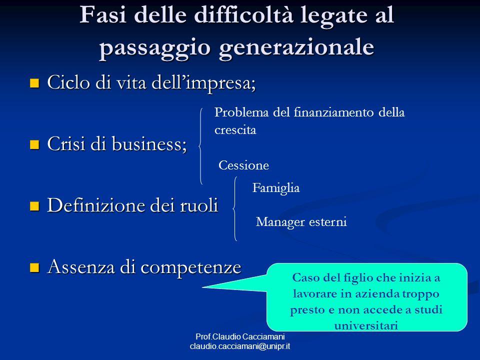 Prof.Claudio Cacciamani claudio.cacciamani@unipr.it Fasi delle difficoltà legate al passaggio generazionale Ciclo di vita dell'impresa; Ciclo di vita