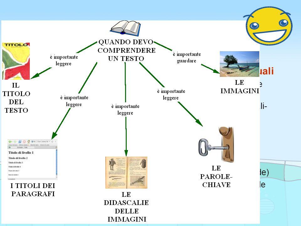 Strategie: 1.Analisi indici testuali 2.Attivazione conoscenze pregresse 3.Passaggio Indici testuali- mappa multimediale 4.Priming (per le prove di comprensione) 5.Lettura segmentata 6.Copia e incolla (per rispondere alle domande) 7.Attivazione magia (per le lingue straniere)