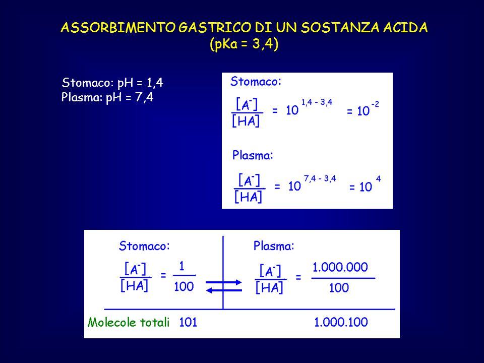 ASSORBIMENTO GASTRICO DI UN SOSTANZA ACIDA (pKa = 3,4) Stomaco: pH = 1,4 Plasma: pH = 7,4