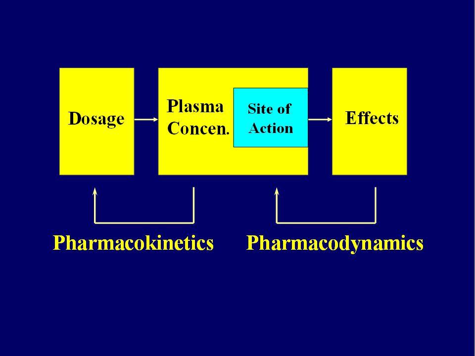 La velocità di assorbimento varia a seconda della via di somministrazione utilizzata La concentrazione plasmatica di un farmaco nell'unità di tempo dipende dalla differenza tra la quantità assorbita e la quantità eliminata Il picco di concentrazione plasmatica di un farmaco dipende dalla velocità di assorbimento: più lento è l'assorbimento, più basso è il picco plasmatico