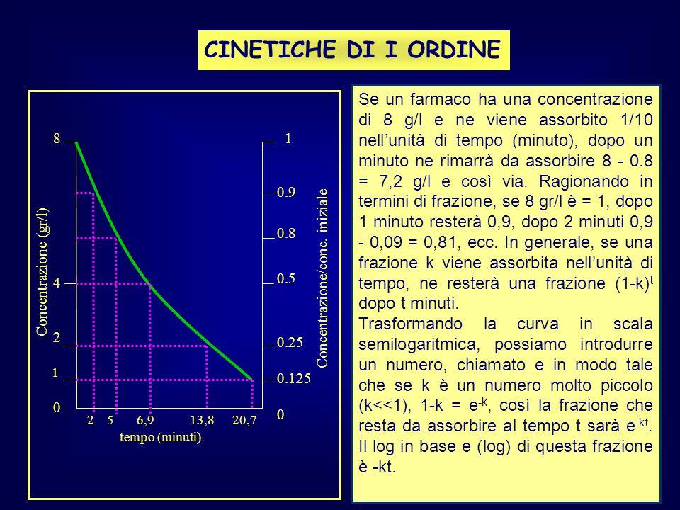 8 4 2 1 0 Concentrazione (gr/l) tempo (minuti) 2 5 6,9 13,8 20,7 1 0.9 0.8 0.5 0.25 0.125 0 Concentrazione/conc. iniziale CINETICHE DI I ORDINE Se un