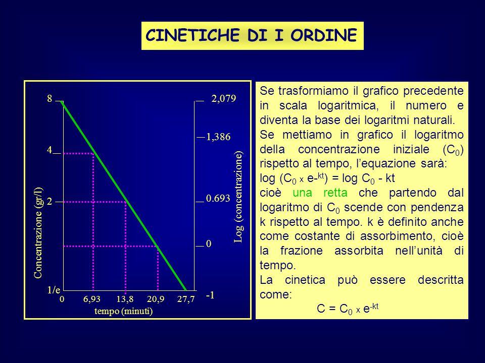 8 4 2 1/e Concentrazione (gr/l) tempo (minuti) 0 6,93 13,8 20,9 27,7 2,079 1,386 0.693 0 Log (concentrazione) CINETICHE DI I ORDINE Se trasformiamo il