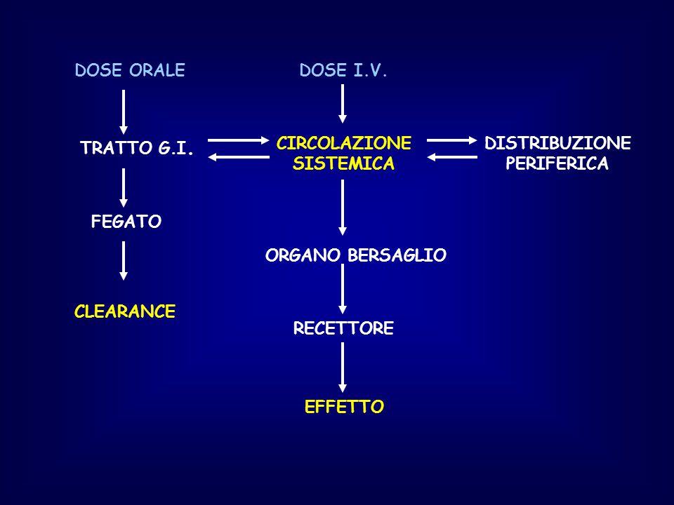DOSE ORALE TRATTO G.I. FEGATO CLEARANCE DOSE I.V. CIRCOLAZIONE SISTEMICA ORGANO BERSAGLIO RECETTORE EFFETTO DISTRIBUZIONE PERIFERICA