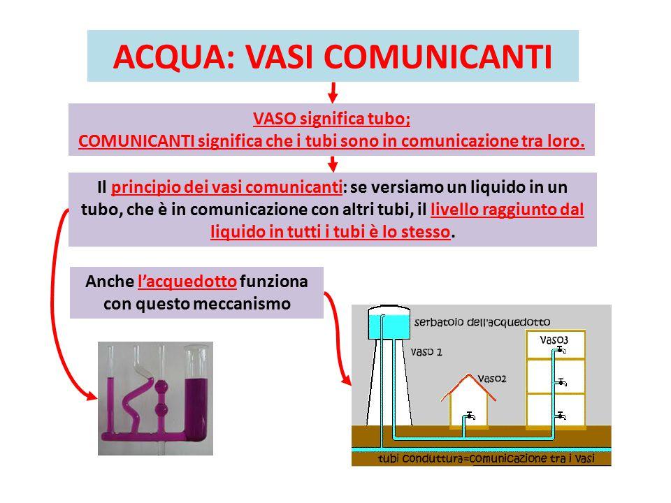 ACQUA: VASI COMUNICANTI VASO significa tubo; COMUNICANTI significa che i tubi sono in comunicazione tra loro.