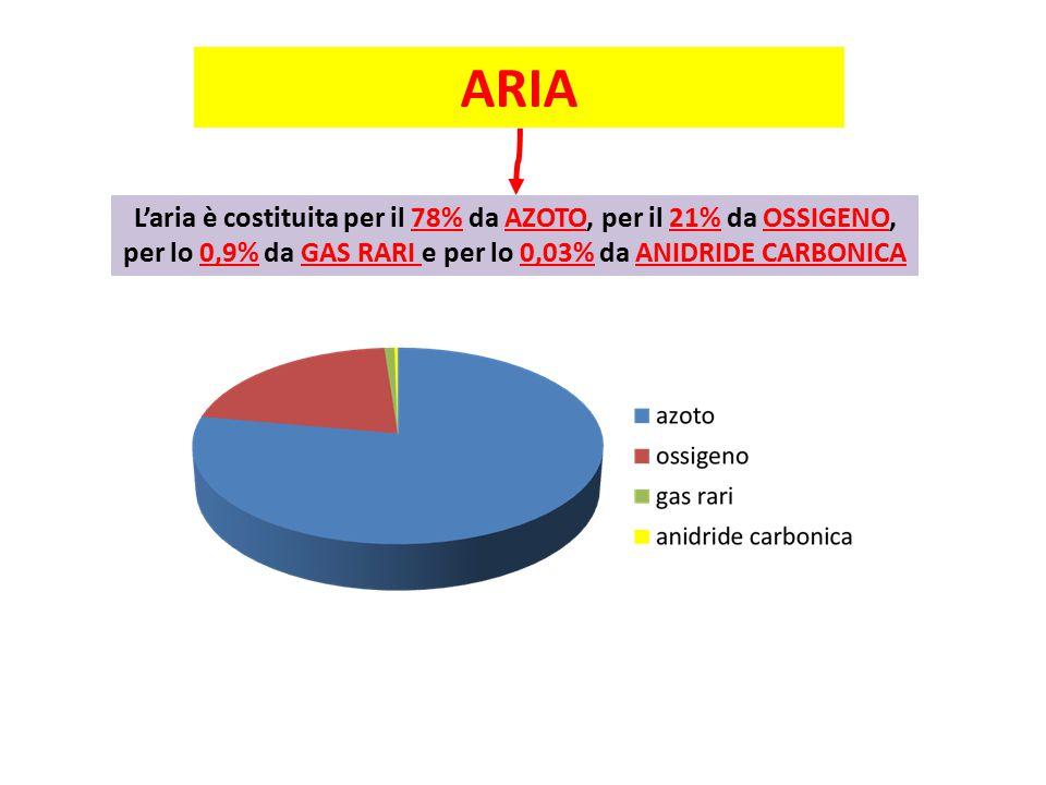 ARIA L'aria è costituita per il 78% da AZOTO, per il 21% da OSSIGENO, per lo 0,9% da GAS RARI e per lo 0,03% da ANIDRIDE CARBONICA
