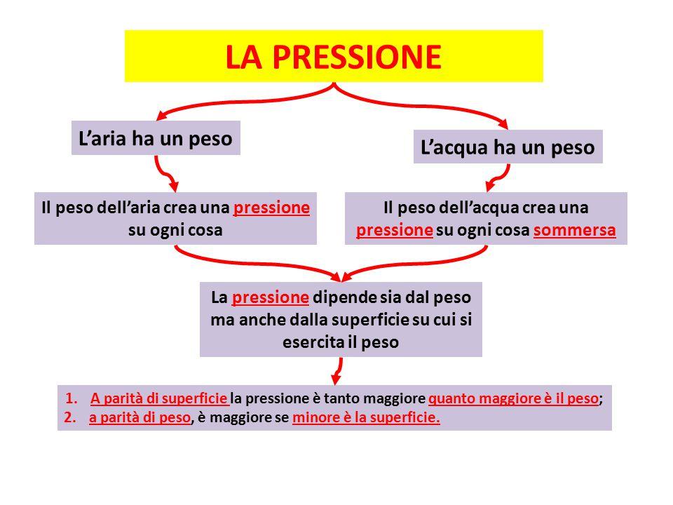LA PRESSIONE L'aria ha un peso Il peso dell'aria crea una pressione su ogni cosa 1.A parità di superficie la pressione è tanto maggiore quanto maggiore è il peso; 2.a parità di peso, è maggiore se minore è la superficie.