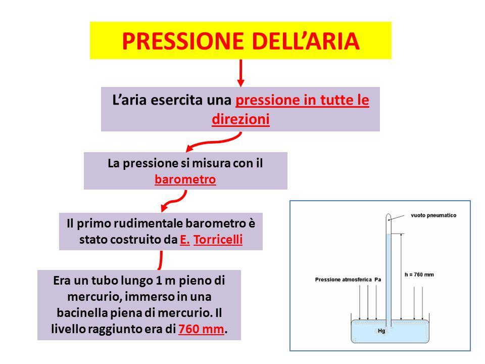 PRESSIONE DELL'ARIA L'aria esercita una pressione in tutte le direzioni La pressione si misura con il barometro Il primo rudimentale barometro è stato costruito da E.