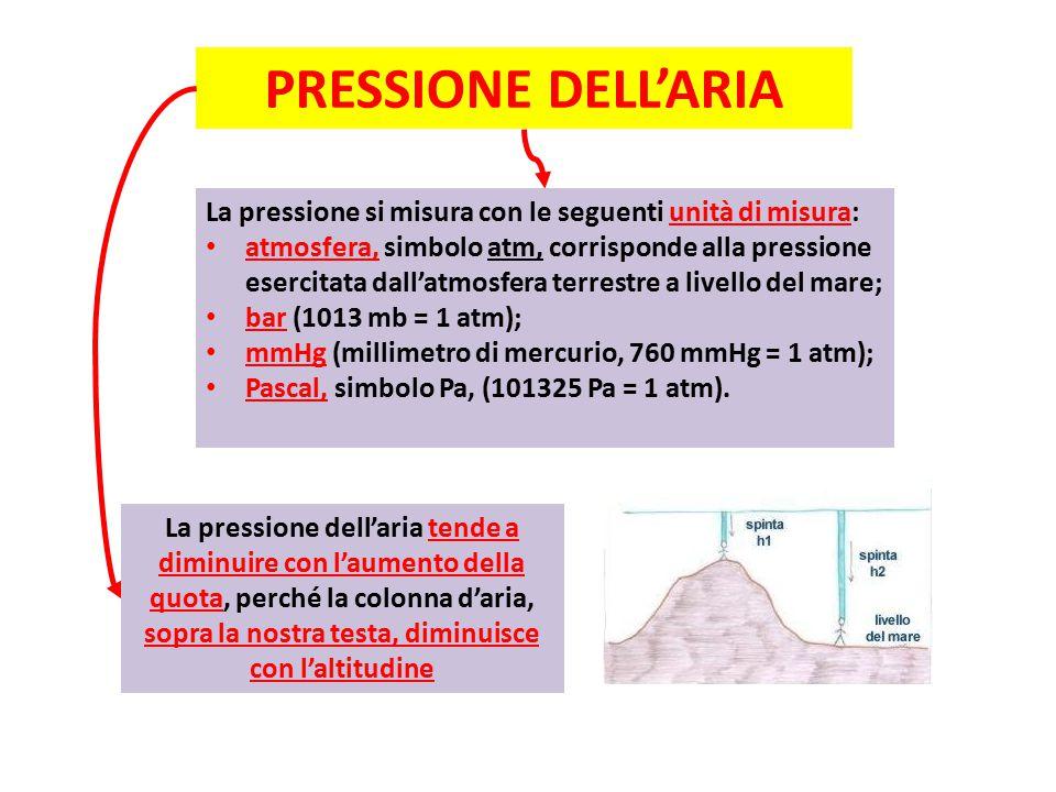 PRESSIONE DELL'ARIA La pressione si misura con le seguenti unità di misura: atmosfera, simbolo atm, corrisponde alla pressione esercitata dall'atmosfera terrestre a livello del mare; bar (1013 mb = 1 atm); mmHg (millimetro di mercurio, 760 mmHg = 1 atm); Pascal, simbolo Pa, (101325 Pa = 1 atm).
