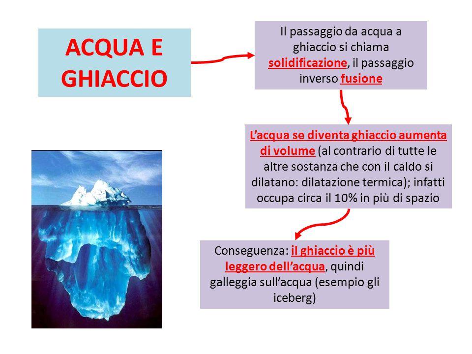 ACQUA E GHIACCIO L'acqua se diventa ghiaccio aumenta di volume (al contrario di tutte le altre sostanza che con il caldo si dilatano: dilatazione termica); infatti occupa circa il 10% in più di spazio Conseguenza: il ghiaccio è più leggero dell'acqua, quindi galleggia sull'acqua (esempio gli iceberg) Il passaggio da acqua a ghiaccio si chiama solidificazione, il passaggio inverso fusione