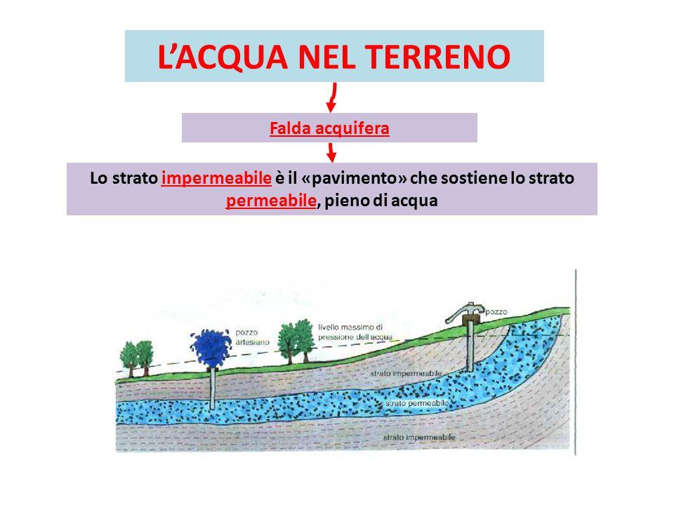 L'ACQUA NEL TERRENO Falda acquifera Lo strato impermeabile è il «pavimento» che sostiene lo strato permeabile, pieno di acqua
