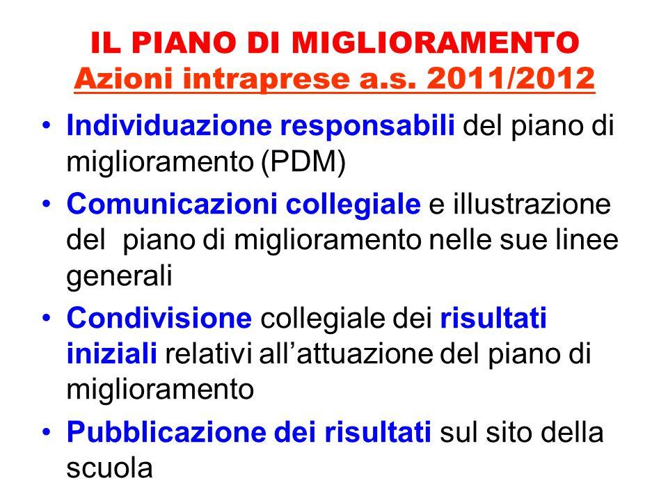 IL PIANO DI MIGLIORAMENTO Azioni intraprese a.s.