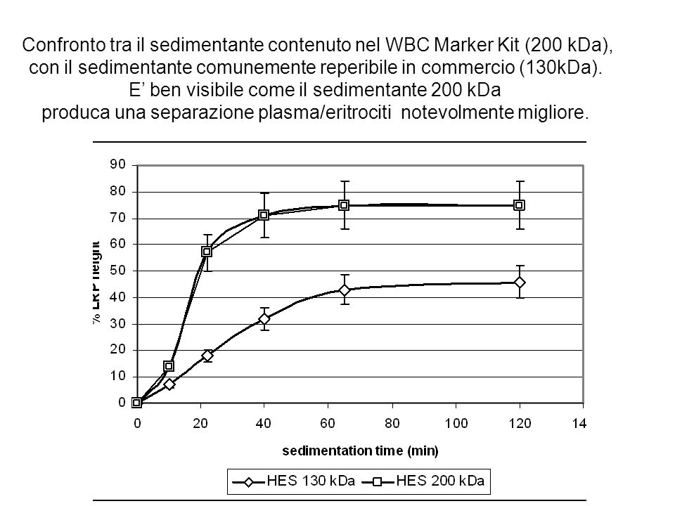 Confronto tra il sedimentante contenuto nel WBC Marker Kit (200 kDa), con il sedimentante comunemente reperibile in commercio (130kDa). E' ben visibil