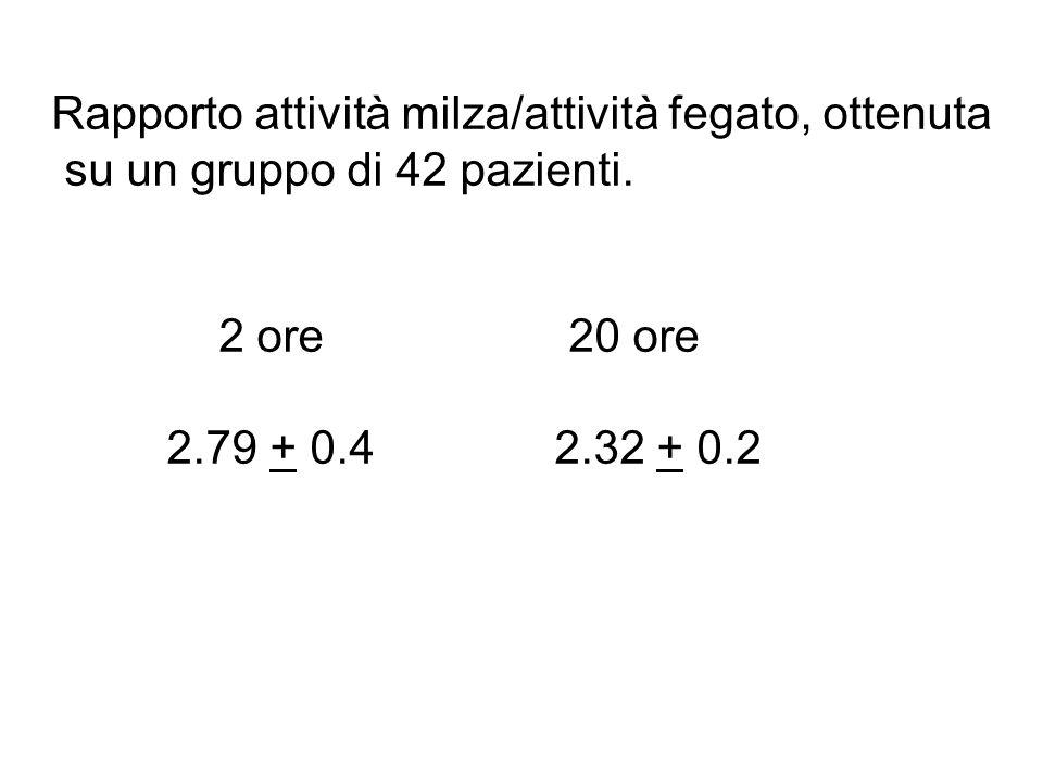 Rapporto attività milza/attività fegato, ottenuta su un gruppo di 42 pazienti. 2 ore 20 ore 2.79 + 0.4 2.32 + 0.2
