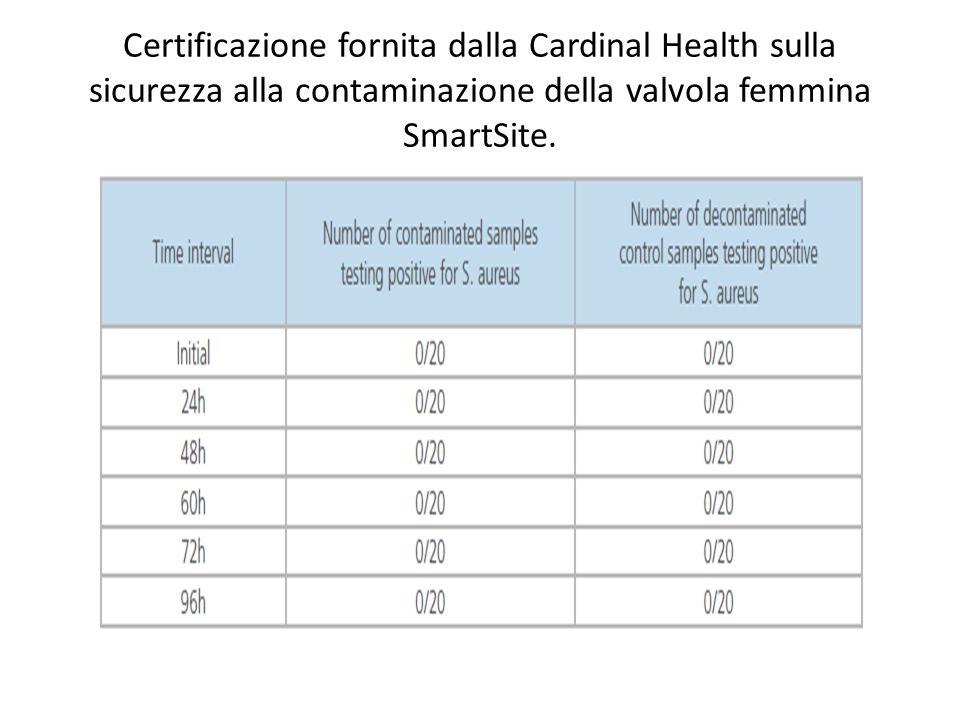 Certificazione fornita dalla Cardinal Health sulla sicurezza alla contaminazione della valvola femmina SmartSite.