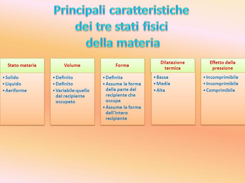 Stato materia Solido Liquido Aeriforme Volume Definito Variabile:quello del recipiente occupato Forma Definita Assume la forma della parte del recipie