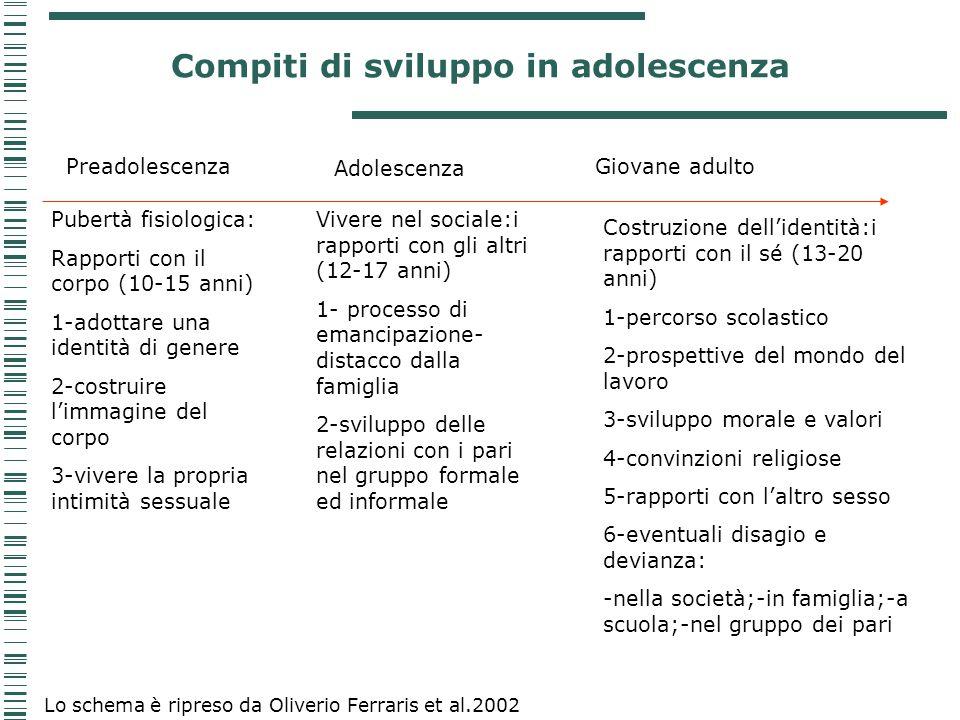 Compiti di sviluppo in adolescenza Preadolescenza Adolescenza Giovane adulto Pubertà fisiologica: Rapporti con il corpo (10-15 anni) 1-adottare una id