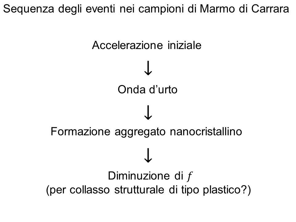 Sequenza degli eventi nei campioni di Marmo di Carrara Formazione aggregato nanocristallino Accelerazione iniziale Onda d'urto
