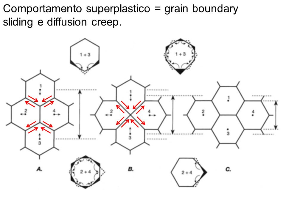 Comportamento superplastico = grain boundary sliding e diffusion creep.